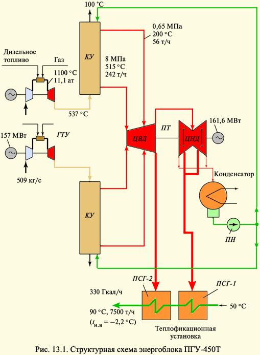 так как экономия топлива от теплофикации при комбинированной выработке тепловой и электрической энергии разделяется...